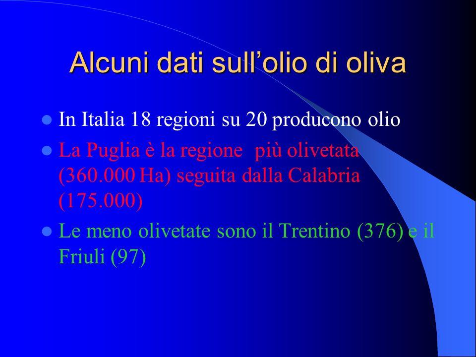 Alcuni dati sullolio di oliva In Italia 18 regioni su 20 producono olio La Puglia è la regione più olivetata (360.000 Ha) seguita dalla Calabria (175.