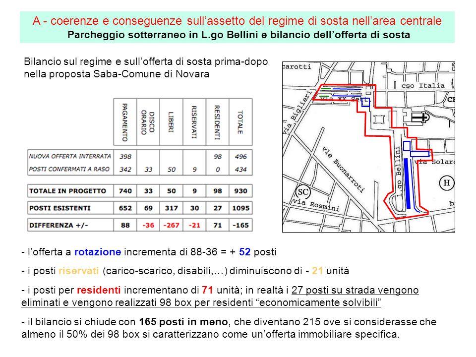 Bilancio sul regime e sullofferta di sosta prima-dopo nella proposta Saba-Comune di Novara - lofferta a rotazione incrementa di 88-36 = + 52 posti - i