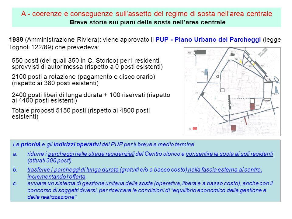 1989 (Amministrazione Riviera): viene approvato il PUP - Piano Urbano dei Parcheggi (legge Tognoli 122/89) che prevedeva: 550 posti (dei quali 350 in C.