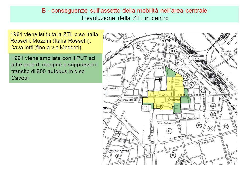 1981 viene istituita la ZTL c.so Italia, Rosselli, Mazzini (Italia-Rosselli), Cavallotti (fino a via Mossoti) B - conseguenze sullassetto della mobilità nellarea centrale Levoluzione della ZTL in centro 1991 viene ampliata con il PUT ad altre aree di margine e soppresso il transito di 800 autobus in c.so Cavour
