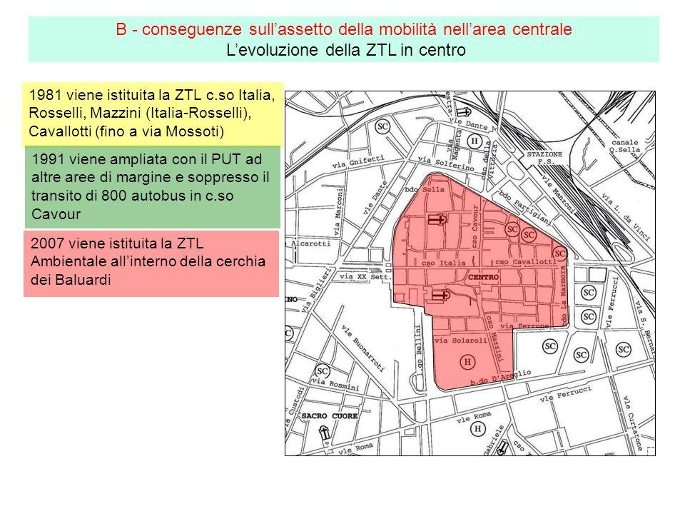 1981 viene istituita la ZTL c.so Italia, Rosselli, Mazzini (Italia-Rosselli), Cavallotti (fino a via Mossoti) B - conseguenze sullassetto della mobilità nellarea centrale Levoluzione della ZTL in centro 1991 viene ampliata con il PUT ad altre aree di margine e soppresso il transito di 800 autobus in c.so Cavour 2007 viene istituita la ZTL Ambientale allinterno della cerchia dei Baluardi