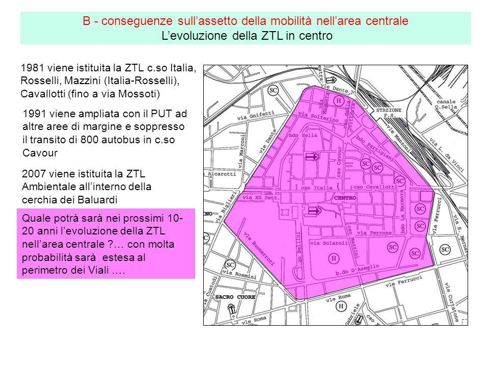 1981 viene istituita la ZTL c.so Italia, Rosselli, Mazzini (Italia-Rosselli), Cavallotti (fino a via Mossoti) B - conseguenze sullassetto della mobilità nellarea centrale Levoluzione della ZTL in centro 1991 viene ampliata con il PUT ad altre aree di margine e soppresso il transito di 800 autobus in c.so Cavour 2007 viene istituita la ZTL Ambientale allinterno della cerchia dei Baluardi Quale potrà sarà nei prossimi 10- 20 anni levoluzione della ZTL nellarea centrale ?… con molta probabilità sarà estesa al perimetro dei Viali ….