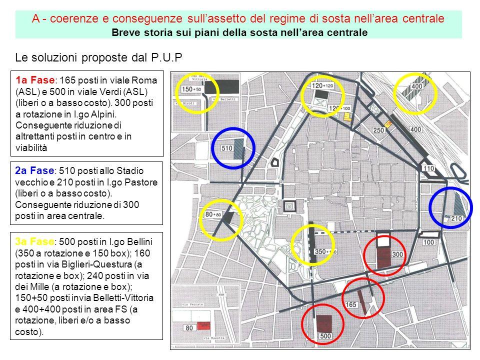 1a Fase : 165 posti in viale Roma (ASL) e 500 in viale Verdi (ASL) (liberi o a basso costo). 300 posti a rotazione in l.go Alpini. Conseguente riduzio