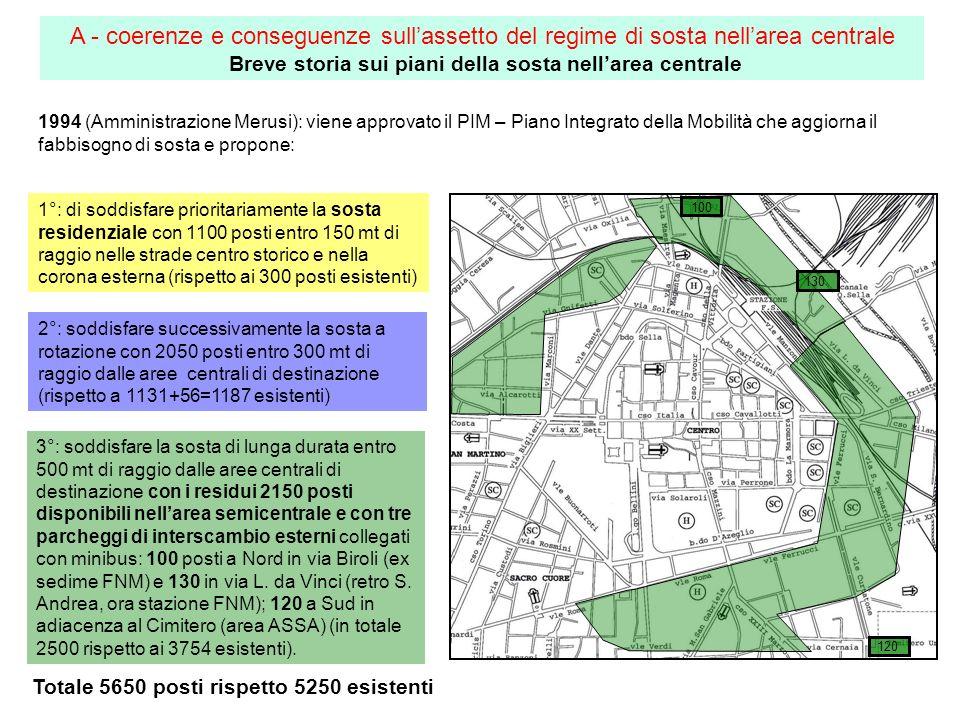 1994 (Amministrazione Merusi): viene approvato il PIM – Piano Integrato della Mobilità che aggiorna il fabbisogno di sosta e propone: 3°: soddisfare l