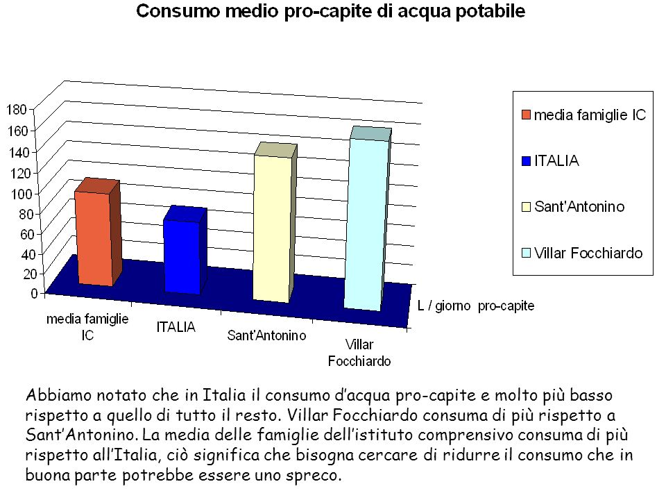 Abbiamo notato che in Italia il consumo dacqua pro-capite e molto più basso rispetto a quello di tutto il resto.