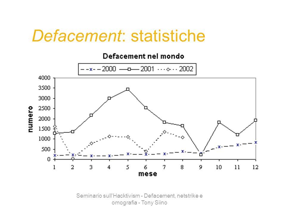 Seminario sull'Hacktivism - Defacement, netstrike e omografia - Tony Siino Defacement: statistiche