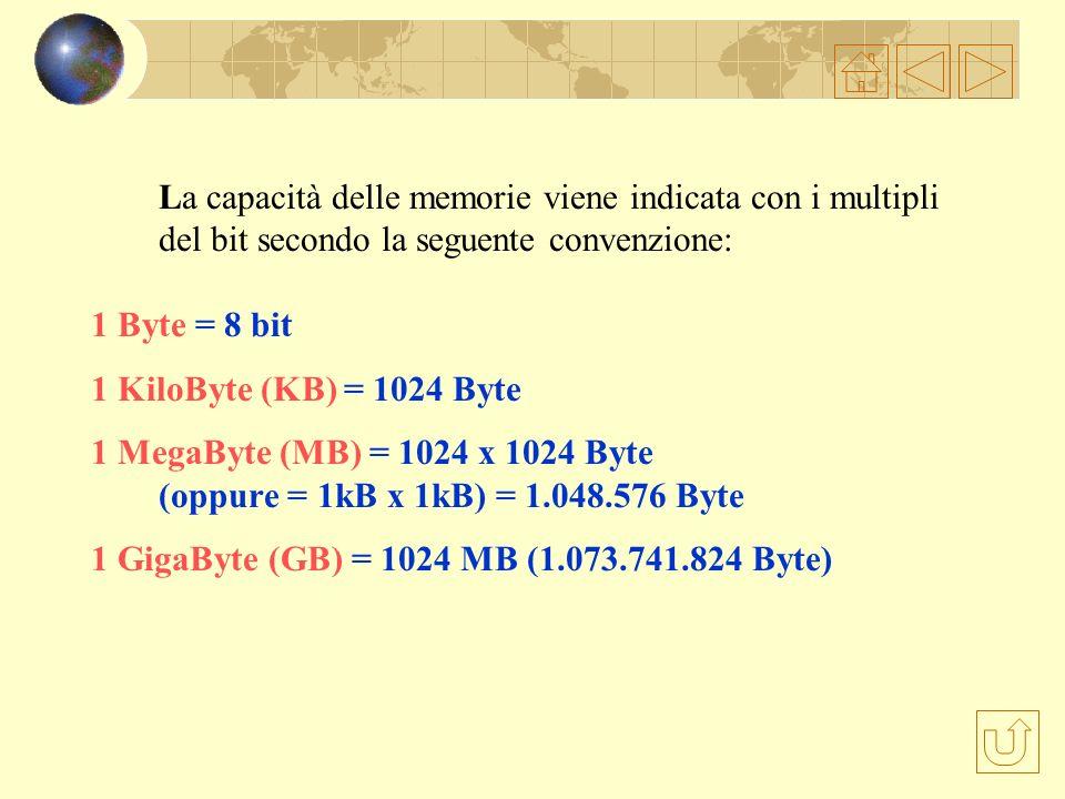 Una combinazione di 8 bit costituisce il BYTE 1 byte = 8 bit 1 word = 16 bit Il byte rappresenta la più piccola combinazione di bit con cui opera il p