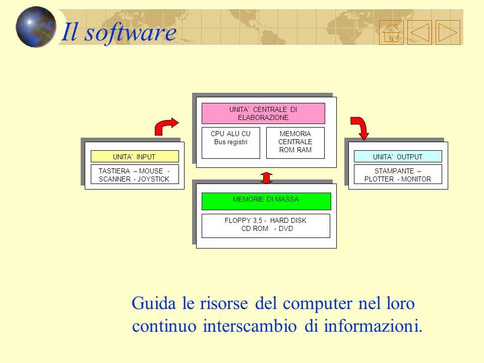 Il Software Software è il termine utilizzato per indicare linsieme dei programmi che fanno funzionare un computer Non è possibile osservare o toccare