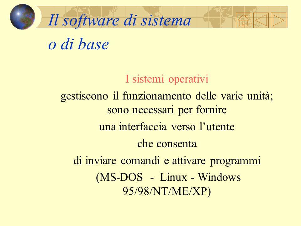 Il software Guida le risorse del computer nel loro continuo interscambio di informazioni. CPU ALU CU Bus registri MEMORIA CENTRALE ROM RAM UNITA CENTR