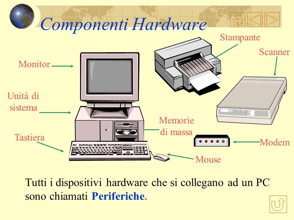 L Hardware Hardware è il termine utilizzato per indicare linsieme delle parti fisiche che compongono il PC Mouse Unità di sistema Monitor Tastiera Mem