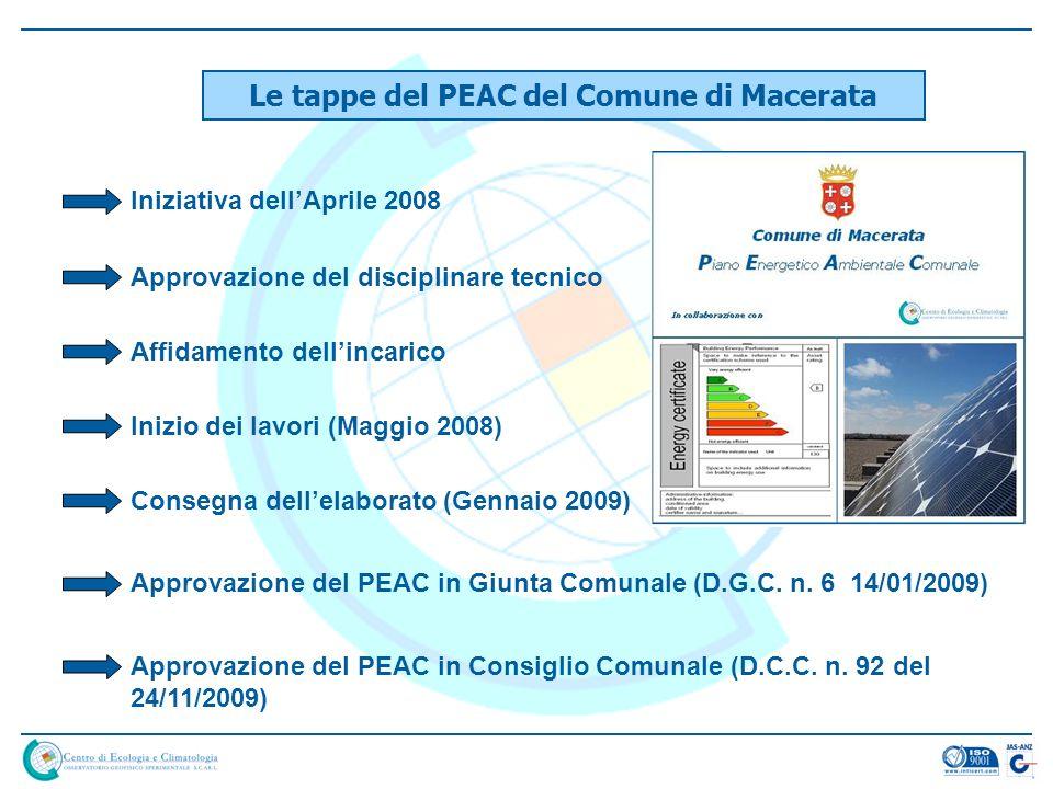 Le tappe del PEAC del Comune di Macerata Iniziativa dellAprile 2008 Approvazione del disciplinare tecnico Affidamento dellincarico Inizio dei lavori (