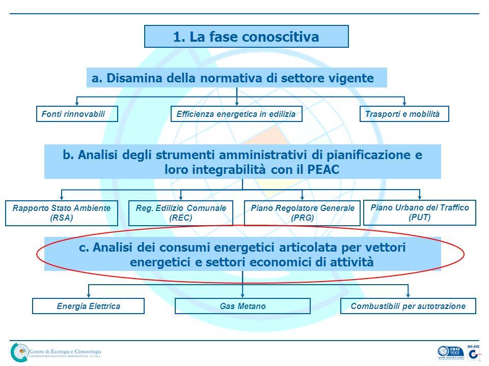a. Disamina della normativa di settore vigente Fonti rinnovabiliEfficienza energetica in ediliziaTrasporti e mobilità b. Analisi degli strumenti ammin