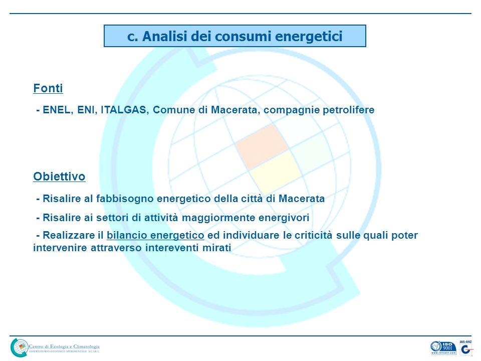 c. Analisi dei consumi energetici Fonti - ENEL, ENI, ITALGAS, Comune di Macerata, compagnie petrolifere Obiettivo - Risalire al fabbisogno energetico
