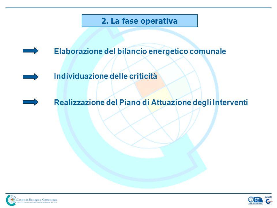 Elaborazione del bilancio energetico comunale Individuazione delle criticità Realizzazione del Piano di Attuazione degli Interventi 2. La fase operati