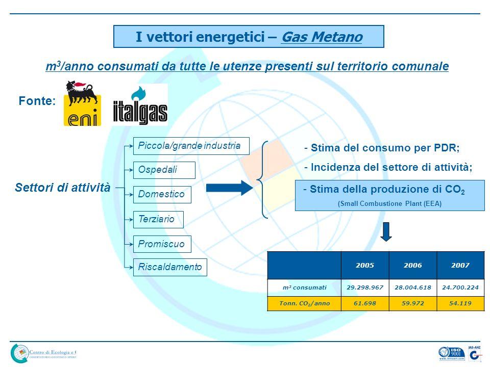 I vettori energetici – Gas Metano m 3 /anno consumati da tutte le utenze presenti sul territorio comunale Fonte: Settori di attività Domestico Piccola/grande industria Terziario Ospedali Promiscuo Riscaldamento - Stima del consumo per PDR; - Incidenza del settore di attività; - Stima della produzione di CO 2 (Small Combustione Plant (EEA) 200520062007 m 3 consumati29.298.96728.004.61824.700.224 Tonn.