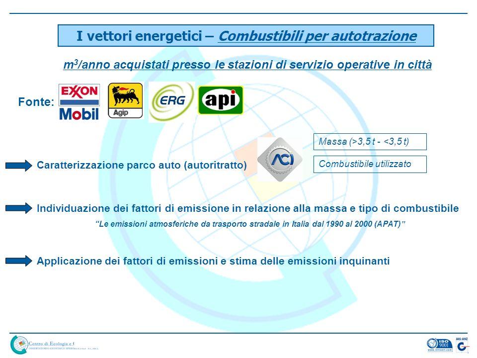 I vettori energetici – Combustibili per autotrazione Fonte: m 3 /anno acquistati presso le stazioni di servizio operative in città Caratterizzazione p
