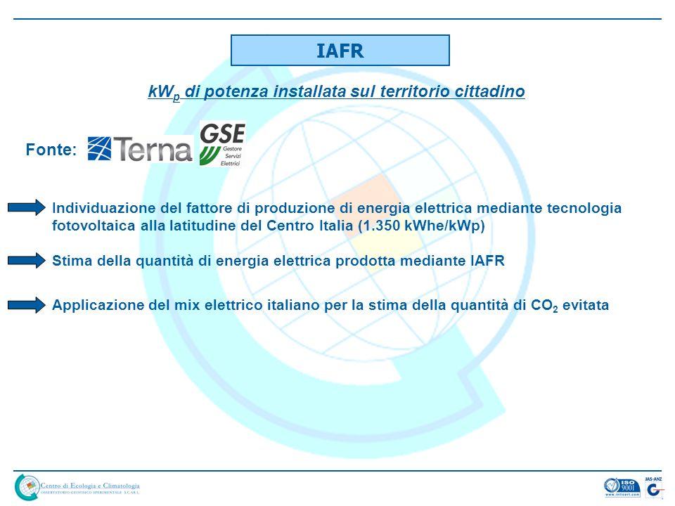 IAFR kW p di potenza installata sul territorio cittadino Fonte: Individuazione del fattore di produzione di energia elettrica mediante tecnologia fotovoltaica alla latitudine del Centro Italia (1.350 kWhe/kWp) Stima della quantità di energia elettrica prodotta mediante IAFR Applicazione del mix elettrico italiano per la stima della quantità di CO 2 evitata