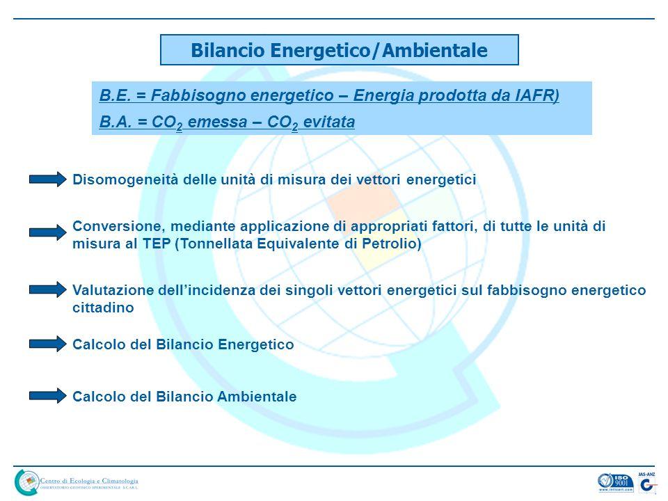 Bilancio Energetico/Ambientale B.E. = Fabbisogno energetico – Energia prodotta da IAFR) Disomogeneità delle unità di misura dei vettori energetici Con