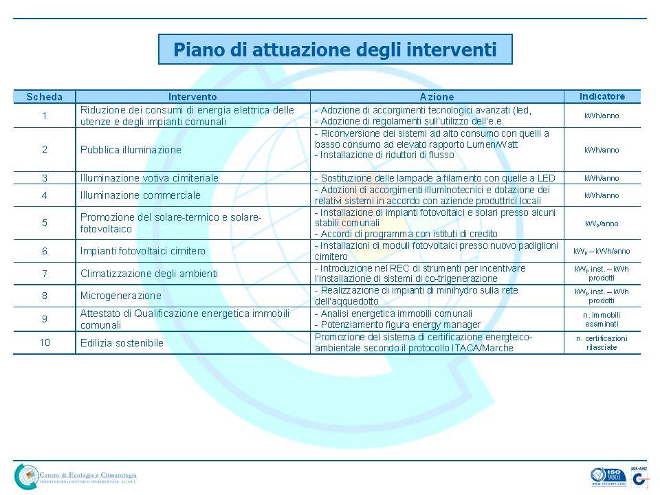 Piano di attuazione degli interventi