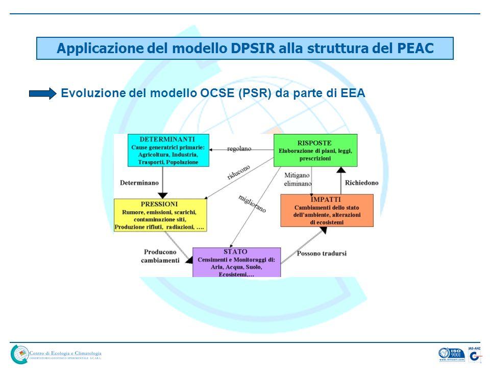 Applicazione del modello DPSIR alla struttura del PEAC Evoluzione del modello OCSE (PSR) da parte di EEA