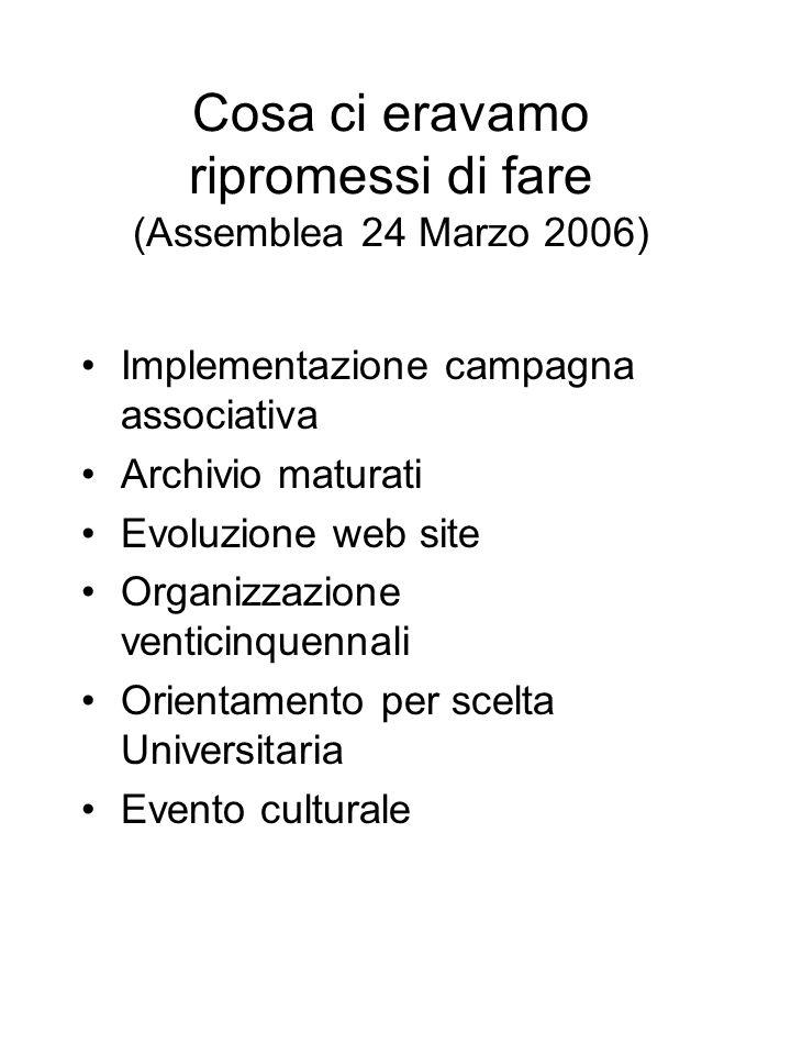 Cosa ci eravamo ripromessi di fare (Assemblea 24 Marzo 2006) Implementazione campagna associativa Archivio maturati Evoluzione web site Organizzazione venticinquennali Orientamento per scelta Universitaria Evento culturale