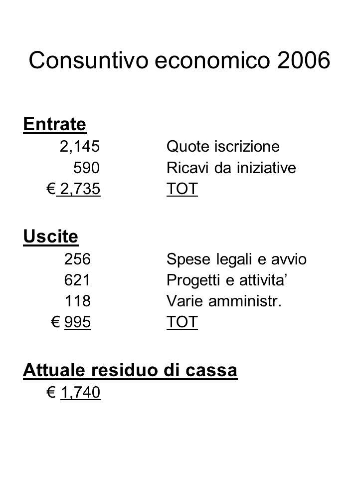 Consuntivo economico 2006 Entrate 2,145Quote iscrizione 590Ricavi da iniziative 2,735TOT Uscite 256Spese legali e avvio 621Progetti e attivita 118Varie amministr.