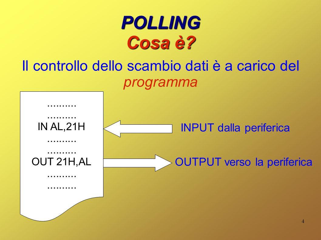 4 POLLING Cosa è.Il controllo dello scambio dati è a carico del programma....................