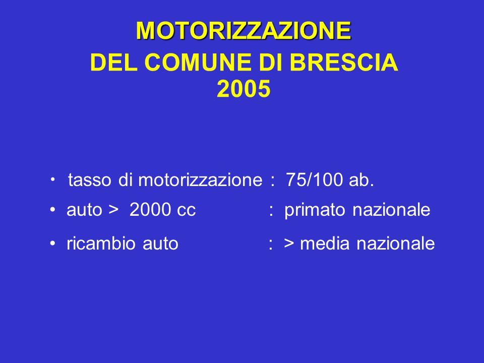 MOTORIZZAZIONE DEL COMUNE DI BRESCIA 2005 tasso di motorizzazione : 75/100 ab. auto > 2000 cc : primato nazionale ricambio auto : > media nazionale