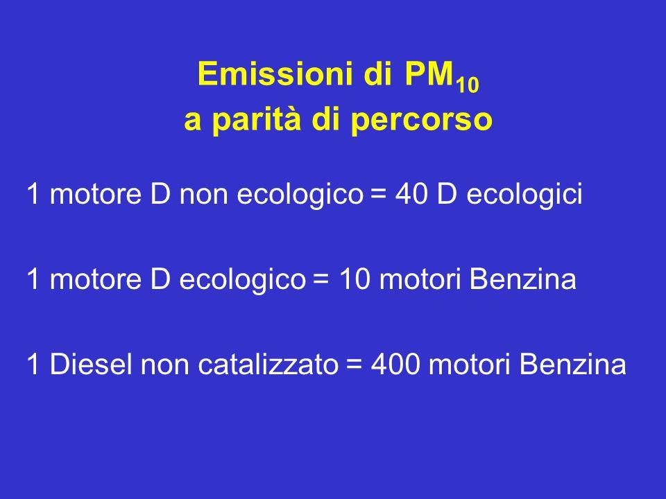 Emissioni di PM 10 a parità di percorso 1 motore D non ecologico = 40 D ecologici 1 motore D ecologico = 10 motori Benzina 1 Diesel non catalizzato =
