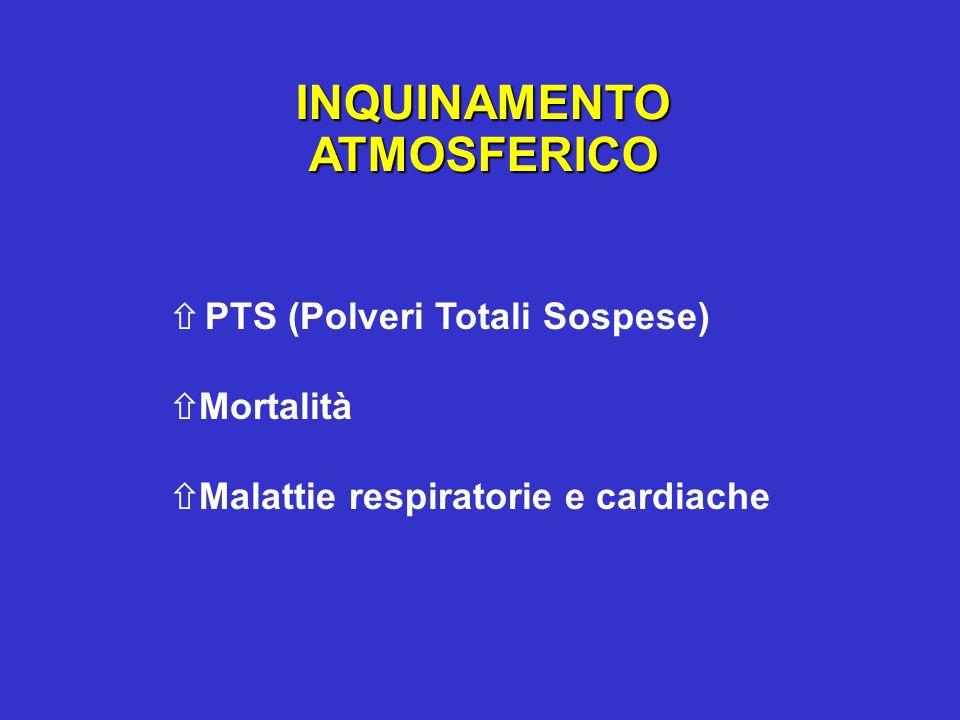 INQUINAMENTOATMOSFERICO PTS (Polveri Totali Sospese) Mortalità Malattie respiratorie e cardiache