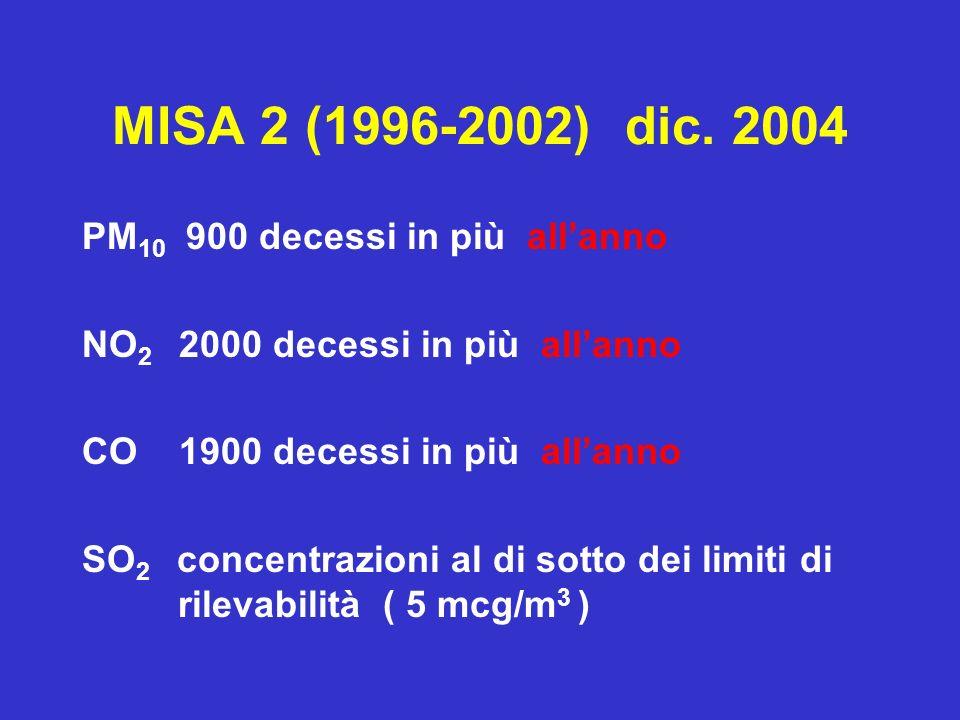MISA 2 (1996-2002) dic. 2004 PM 10 900 decessi in più allanno NO 2 2000 decessi in più allanno CO 1900 decessi in più allanno SO 2 concentrazioni al d