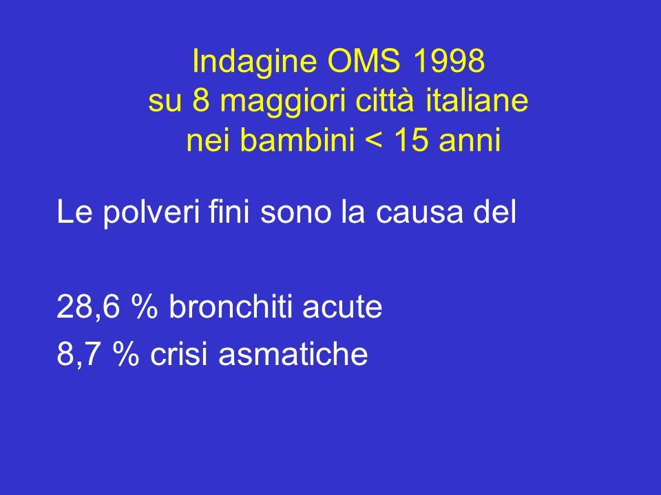 Indagine OMS 1998 su 8 maggiori città italiane nei bambini < 15 anni Le polveri fini sono la causa del 28,6 % bronchiti acute 8,7 % crisi asmatiche