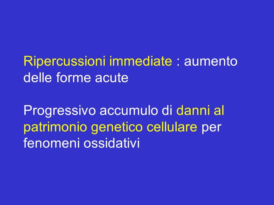 Ripercussioni immediate : aumento delle forme acute Progressivo accumulo di danni al patrimonio genetico cellulare per fenomeni ossidativi
