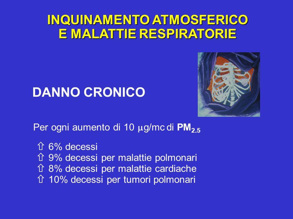 DANNO CRONICO INQUINAMENTO ATMOSFERICO E MALATTIE RESPIRATORIE Per ogni aumento di 10 g/mc di PM 2.5 6% decessi 9% decessi per malattie polmonari 8% d