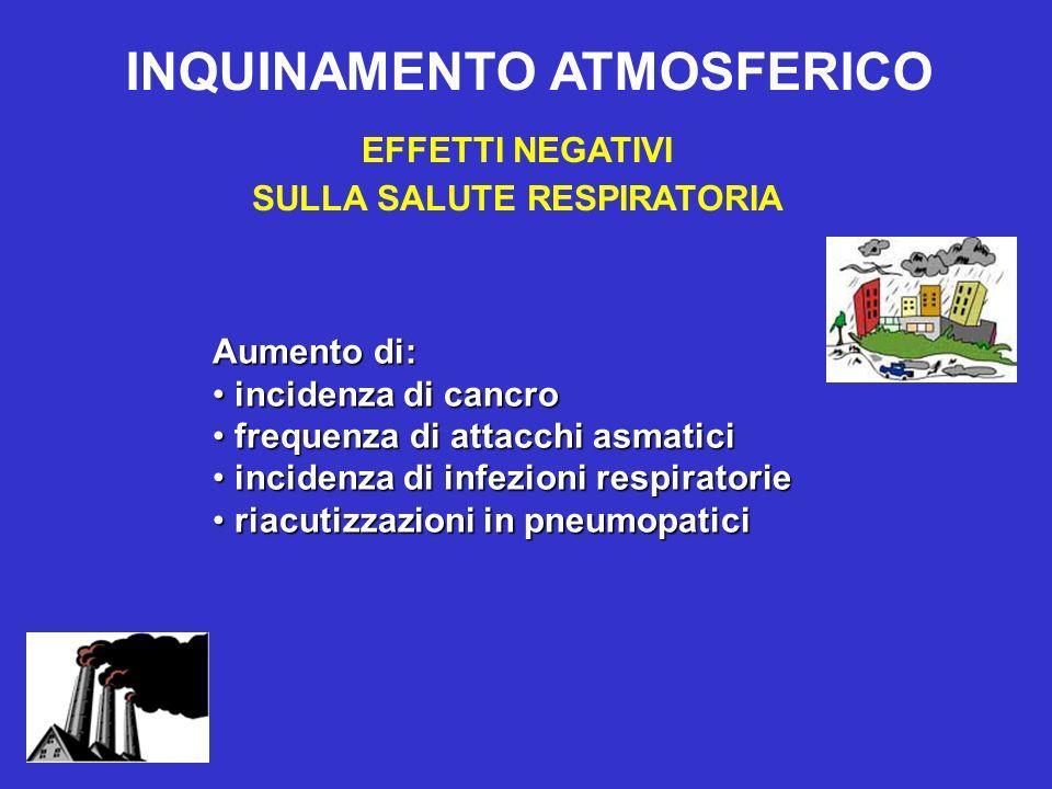 EFFETTI NEGATIVI SULLA SALUTE RESPIRATORIA INQUINAMENTO ATMOSFERICO Aumento di: incidenza di cancro incidenza di cancro frequenza di attacchi asmatici