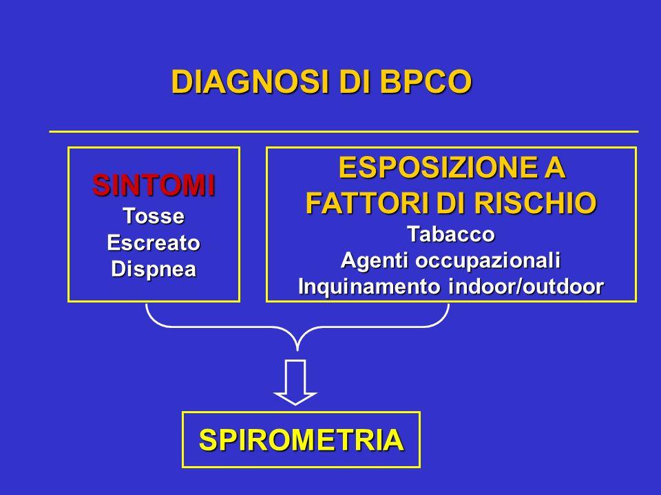 SINTOMITosseEscreatoDispnea ESPOSIZIONE A FATTORI DI RISCHIO Tabacco Agenti occupazionali Inquinamento indoor/outdoor SPIROMETRIA DIAGNOSI DI BPCO