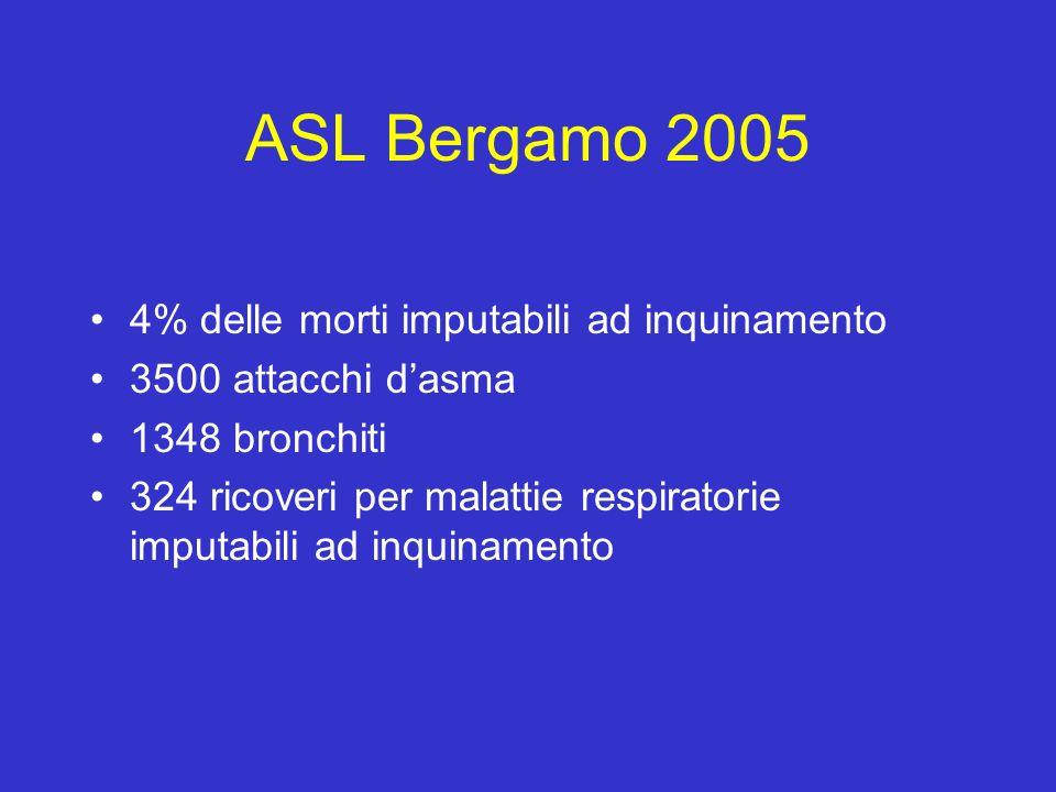 ASL Bergamo 2005 4% delle morti imputabili ad inquinamento 3500 attacchi dasma 1348 bronchiti 324 ricoveri per malattie respiratorie imputabili ad inq