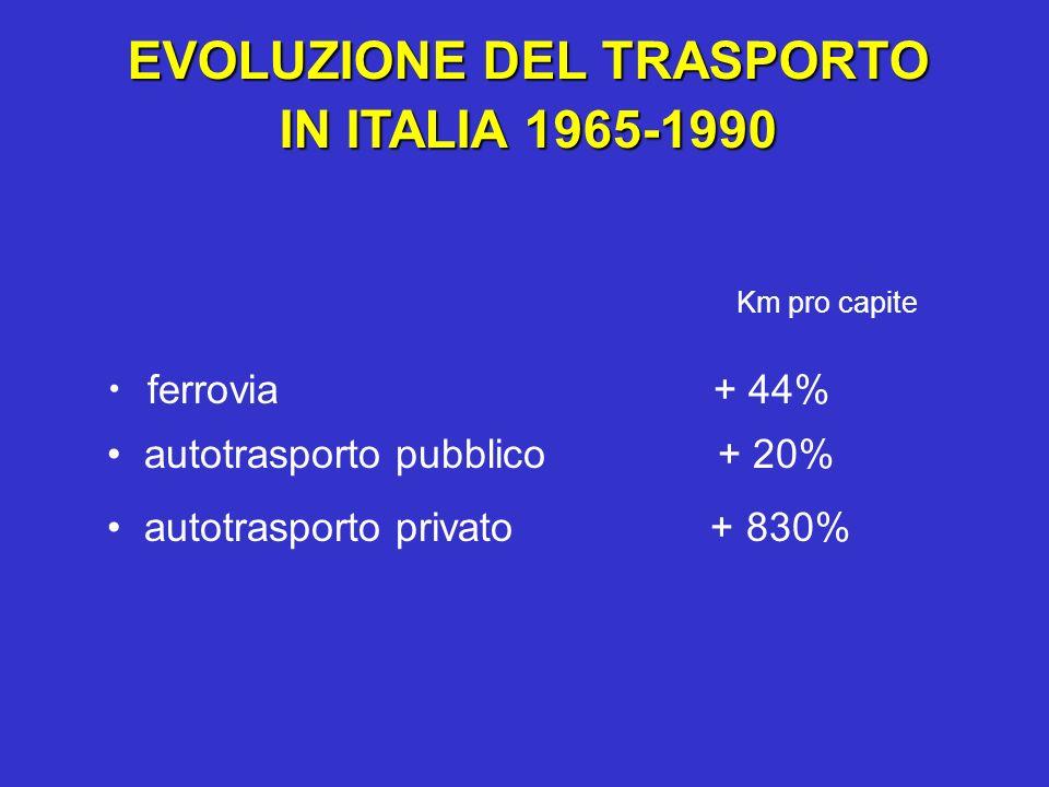EVOLUZIONE DEL TRASPORTO IN ITALIA 1965-1990 ferrovia + 44% autotrasporto pubblico + 20% autotrasporto privato + 830% Km pro capite