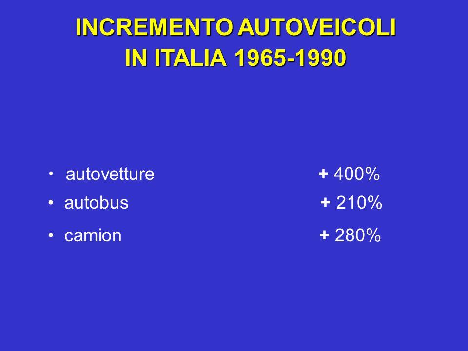 INCREMENTO AUTOVEICOLI IN ITALIA 1965-1990 autovetture + 400% autobus + 210% camion + 280%