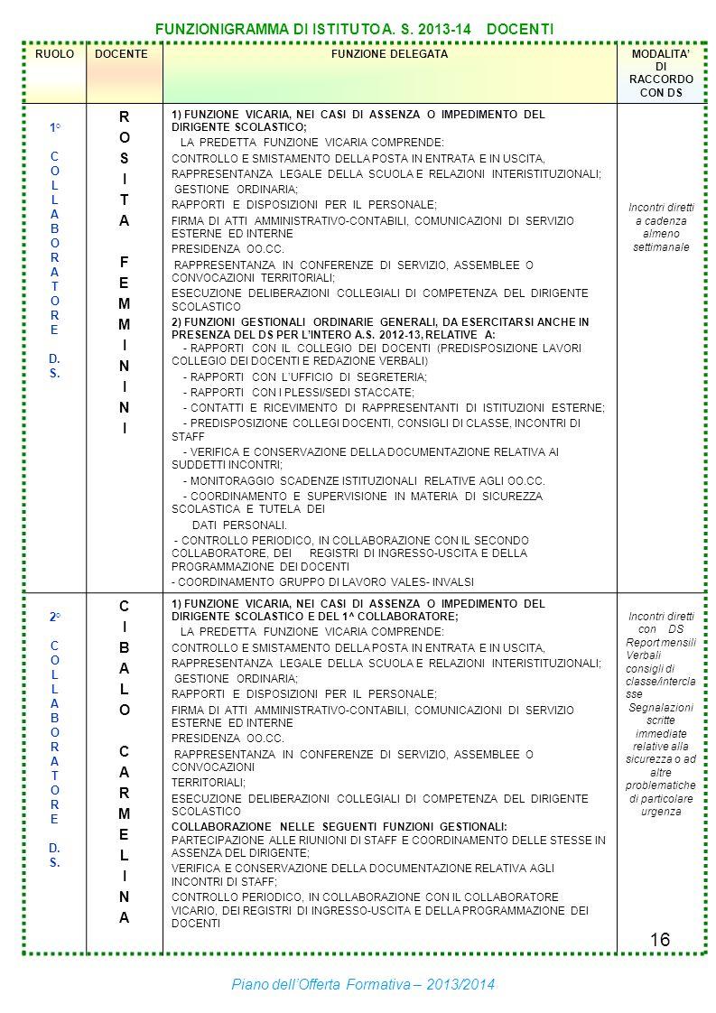 16 FUNZIONIGRAMMA DI ISTITUTO A. S. 2013-14 DOCENTI RUOLODOCENTEFUNZIONE DELEGATAMODALITA DI RACCORDO CON DS 1° C O L A B O R A T O R E D. S. ROSITAFE