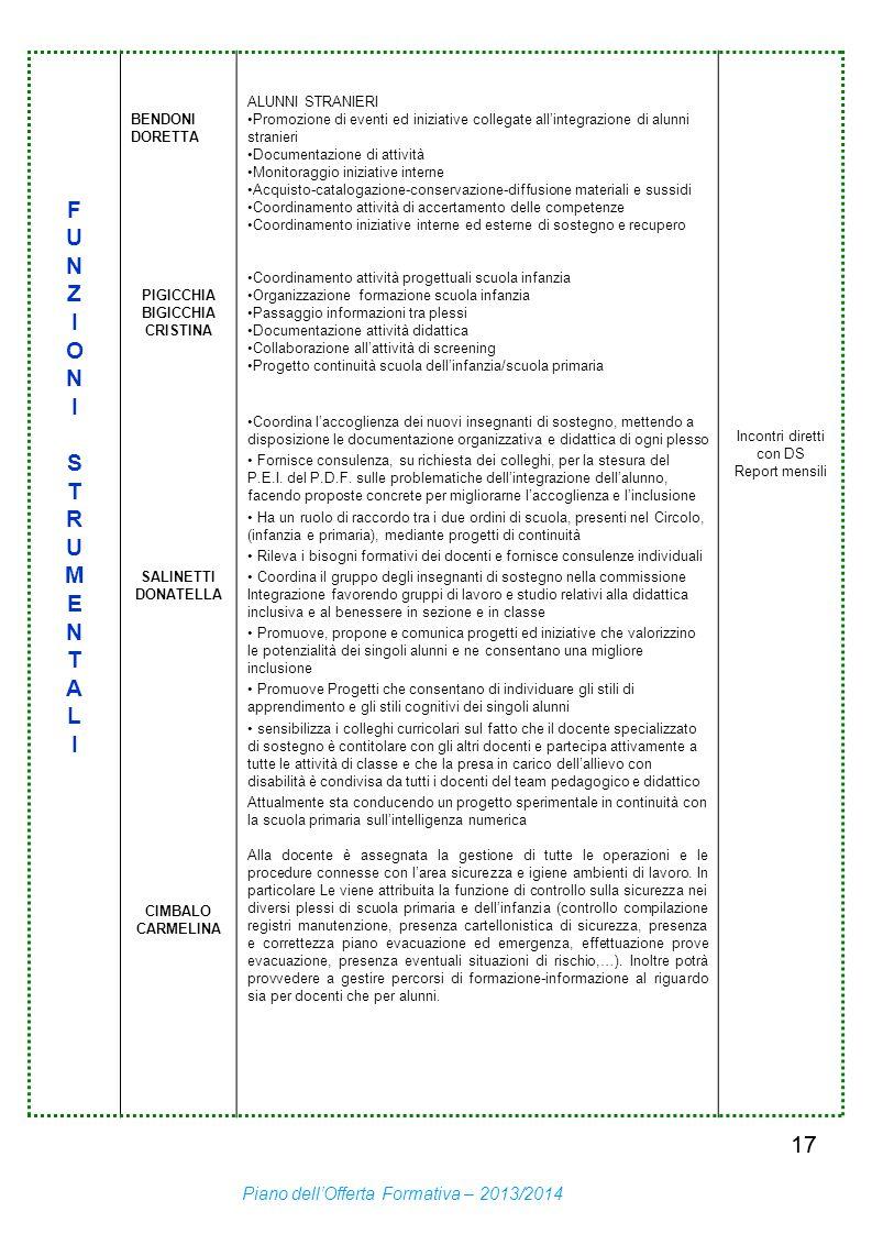 17 FUNZIONISTRUMENTALIFUNZIONISTRUMENTALI BENDONI DORETTA PIGICCHIA BIGICCHIA CRISTINA SALINETTI DONATELLA CIMBALO CARMELINA ALUNNI STRANIERI Promozio