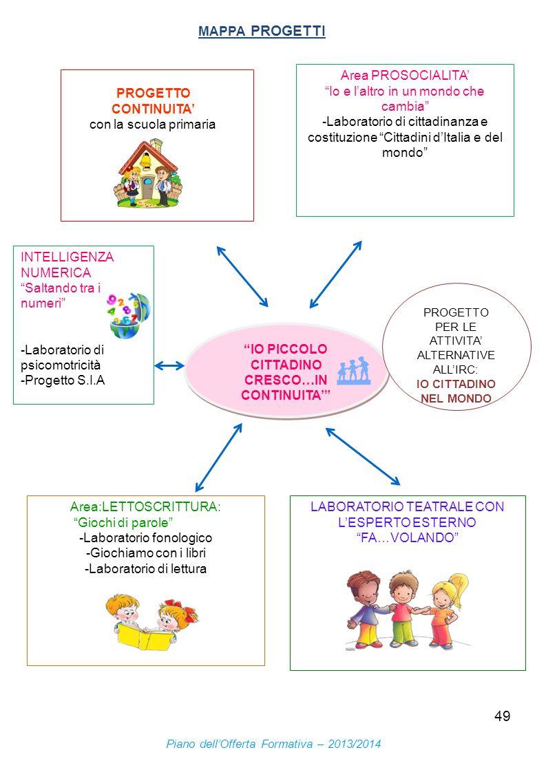 49 IO PICCOLO CITTADINO CRESCO…IN CONTINUITA PROGETTO CONTINUITA con la scuola primaria Area:LETTOSCRITTURA: Giochi di parole -Laboratorio fonologico