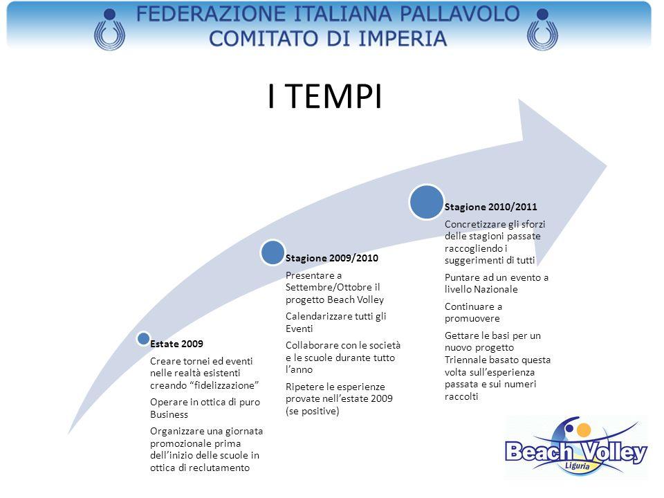 I TEMPI Estate 2009 Creare tornei ed eventi nelle realtà esistenti creando fidelizzazione Operare in ottica di puro Business Organizzare una giornata