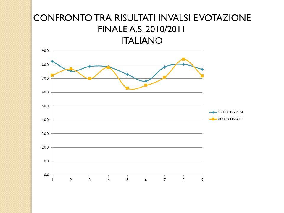 CONFRONTO TRA RISULTATI INVALSI E VOTAZIONE FINALE A.S. 2010/2011 ITALIANO