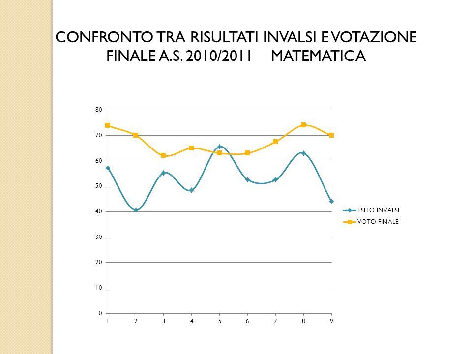 CONFRONTO TRA RISULTATI INVALSI E VOTAZIONE FINALE A.S. 2010/2011 MATEMATICA