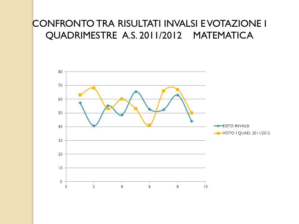 CONFRONTO TRA RISULTATI INVALSI E VOTAZIONE I QUADRIMESTRE A.S. 2011/2012 MATEMATICA