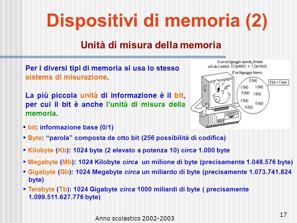 Anno scolastico 2002-2003 16 Dispositivi di memoria (2) Memoria veloce RAM (Random Access Memory): memoria ad accesso casuale (non sequenziale), volat