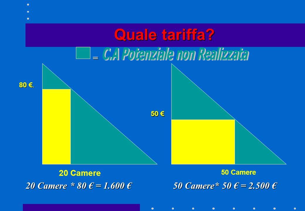 Quale tariffa ? = 100 0 100 Camere