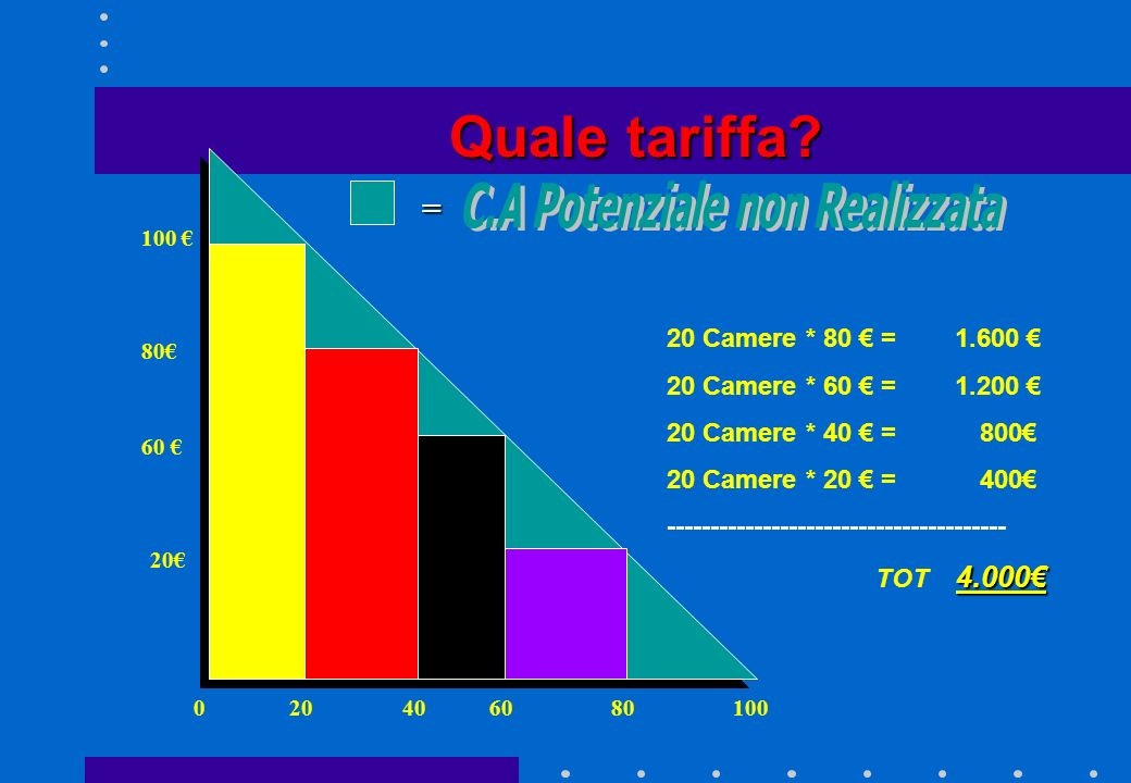 Quale tariffa? 80. 20 Camere 50 50 50 Camere 20 Camere * 80 = 1.600 20 Camere * 80 = 1.600 50 Camere* 50 = 2.500 50 Camere* 50 = 2.500 =