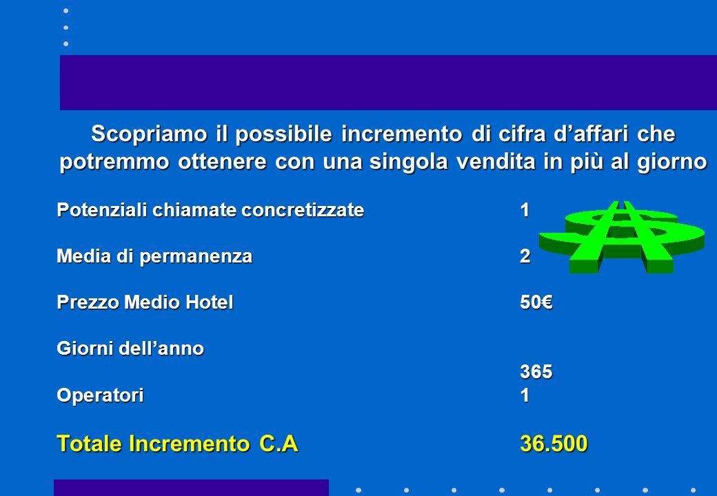 IL costo marginale 1.Indice Medio di Soggiorno 2.Clienti business e clienti leisure